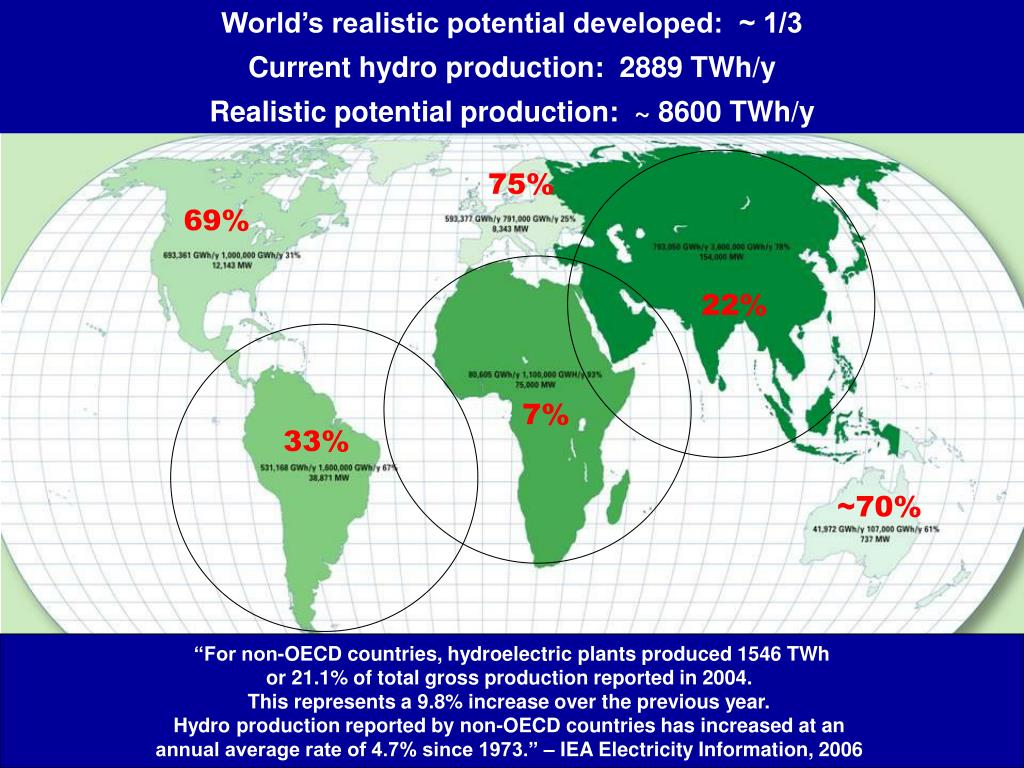 World's realistic potential developed:  ~ 1/3