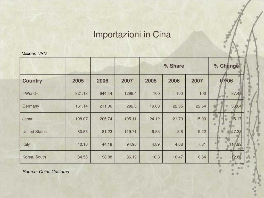 Importazioni in Cina