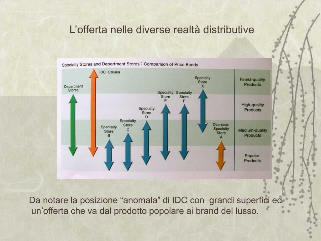 L'offerta nelle diverse realtà distributive