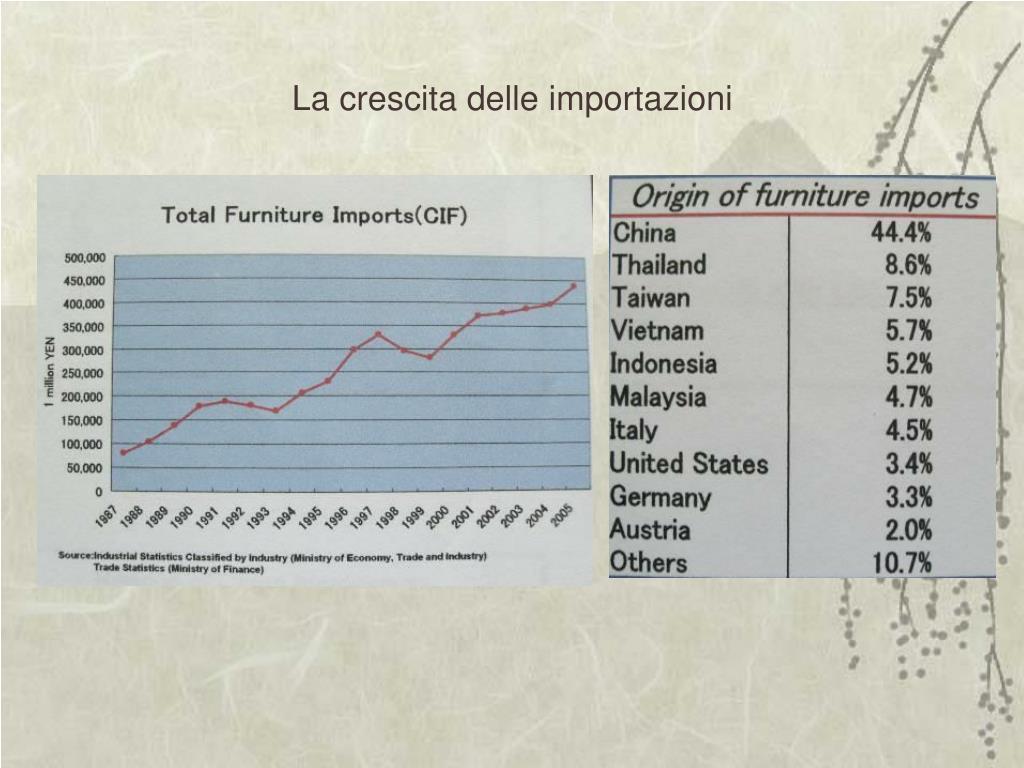 La crescita delle importazioni