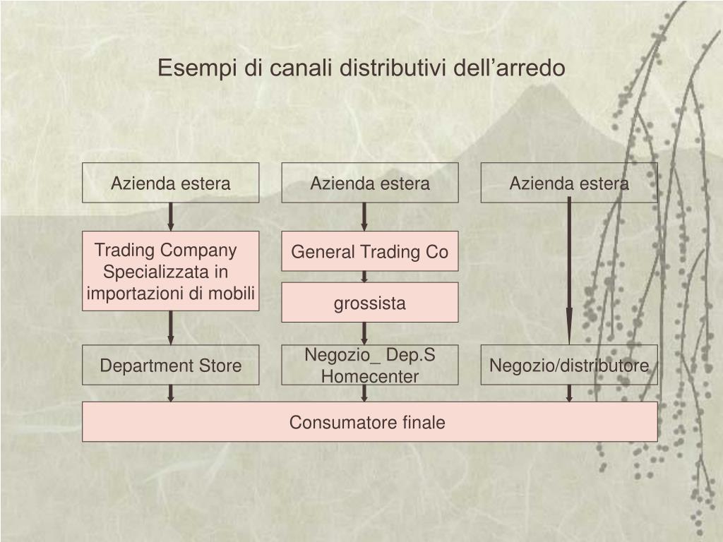 Esempi di canali distributivi dell'arredo