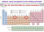 d block some exceptions to the aufbau principle