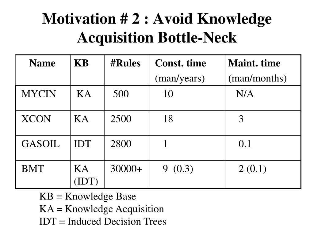 Motivation # 2 : Avoid Knowledge Acquisition Bottle-Neck