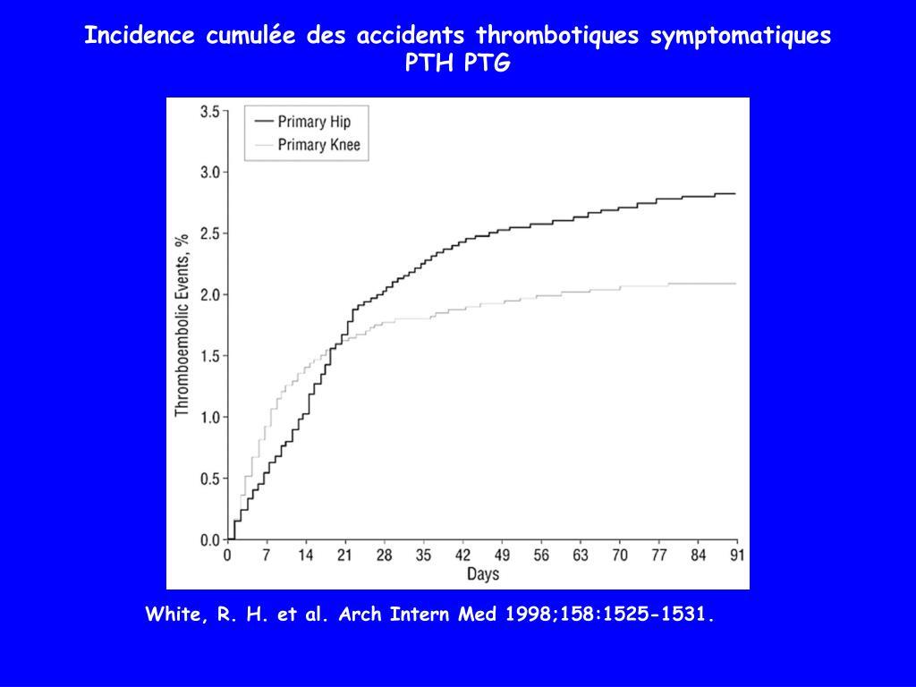 Incidence cumulée des accidents thrombotiques symptomatiques
