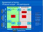 agreement of terms protocol scope all participants