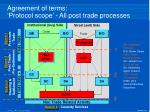 agreement of terms protocol scope all post trade processes