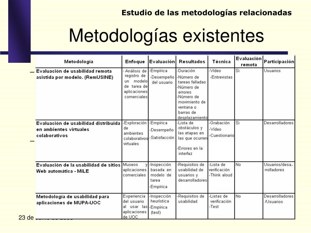 Estudio de las metodologías relacionadas