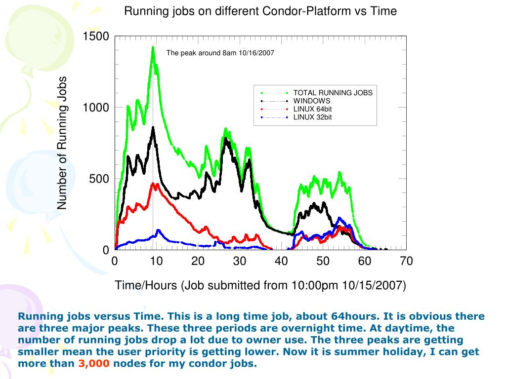 Running jobs versus Time. This is a long time job, about 64hours. It is obvious there are three major peaks. These three periods are overnight time. At daytime, the number of running jobs drop a lot due to owner use. The three peaks are getting smaller mean the user priority is getting lower. Now it is summer holiday, I can get more than