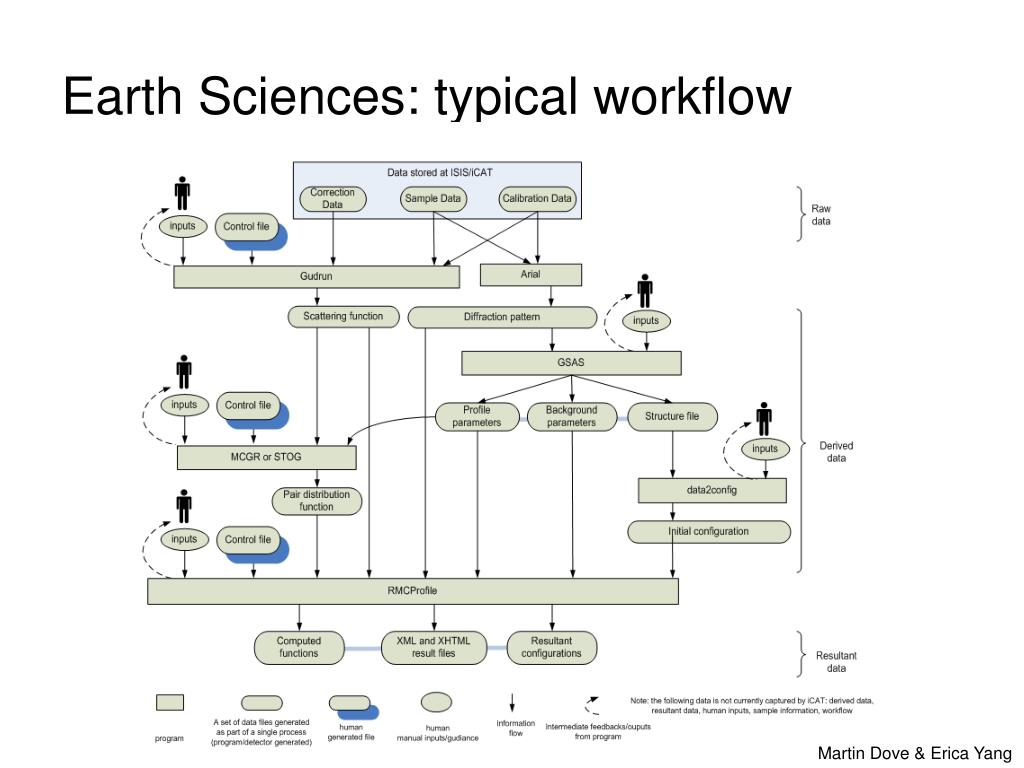 Earth Sciences: typical workflow
