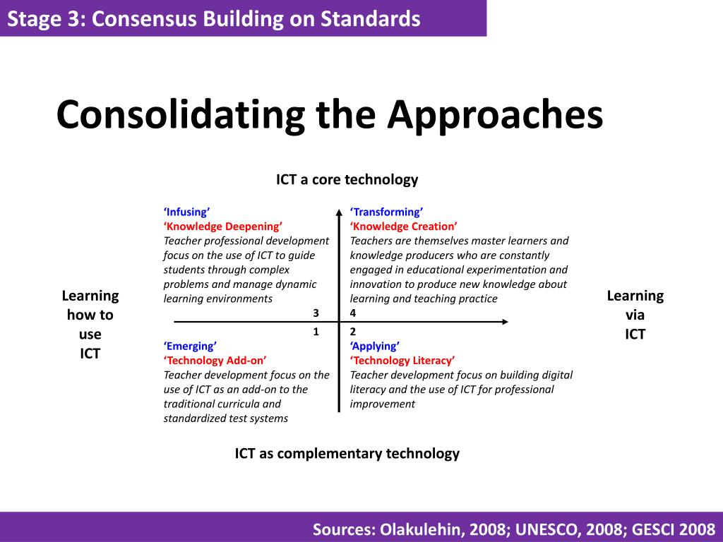 Stage 3: Consensus Building on Standards