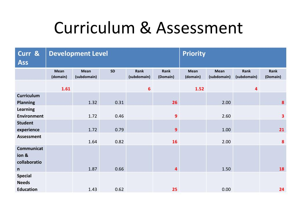 Curriculum & Assessment