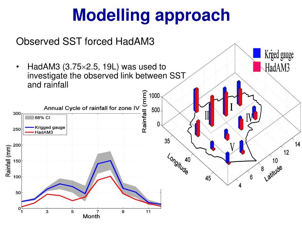 Modelling approach