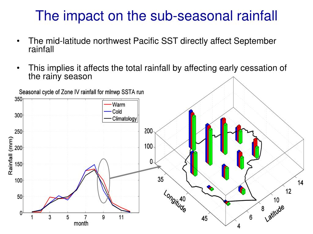 The impact on the sub-seasonal rainfall