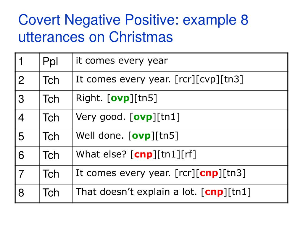 Covert Negative Positive: example 8 utterances on Christmas