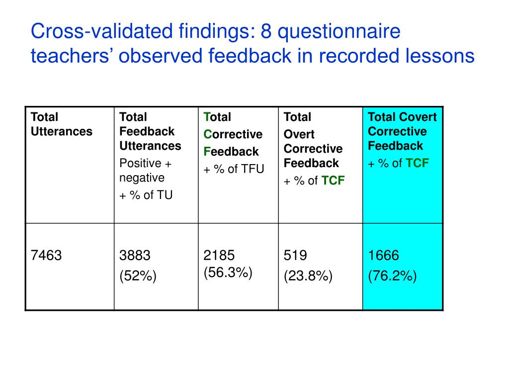 Cross-validated findings: 8 questionnaire teachers' observed feedback in recorded lessons