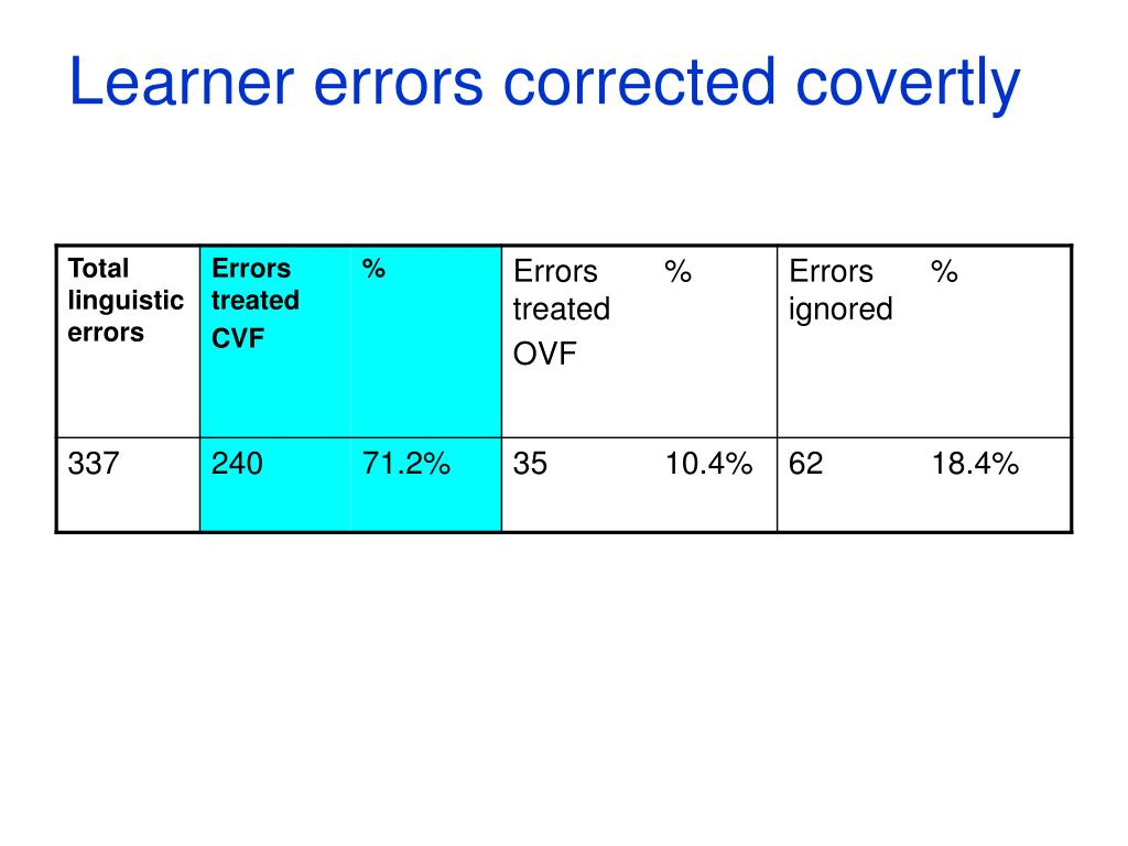 Learner errors corrected covertly