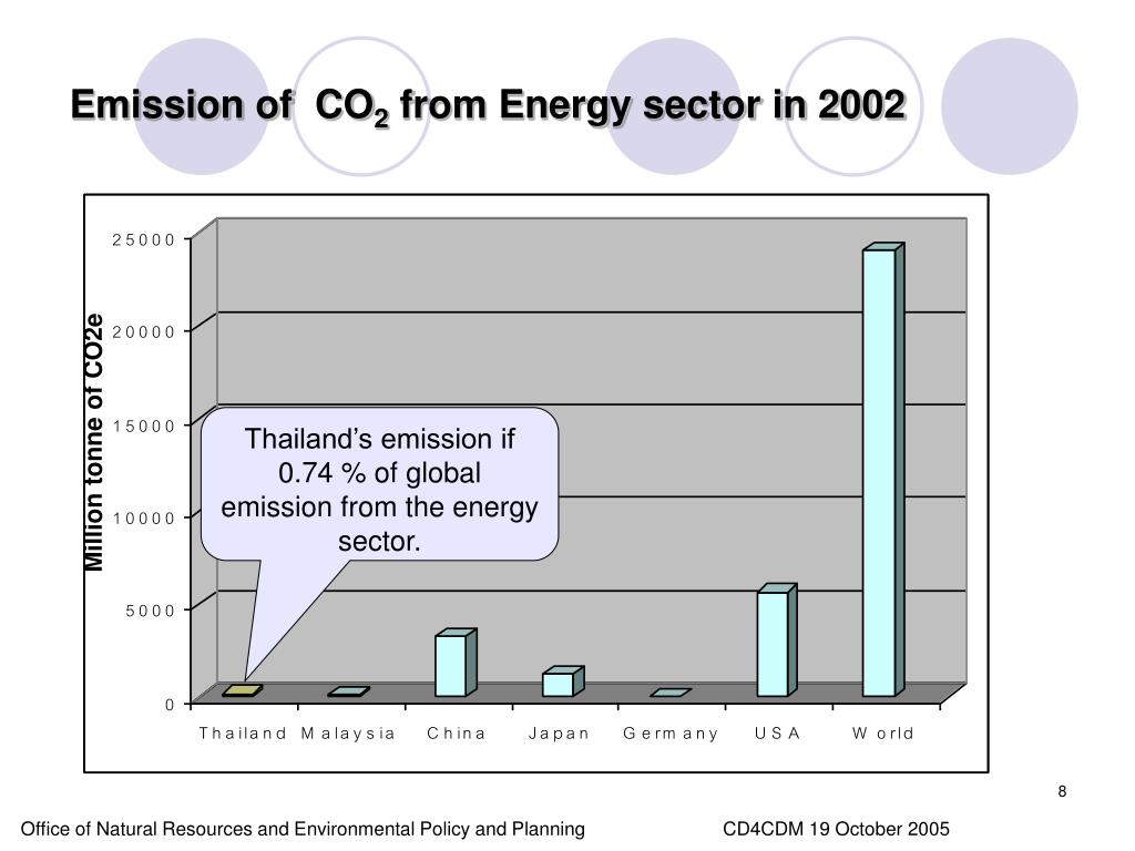 Emission of  CO