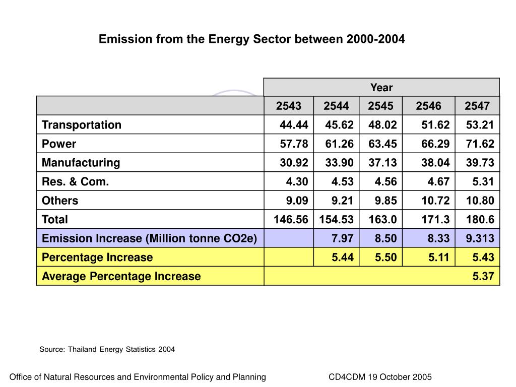 Emission from the Energy Sector between 2000-2004