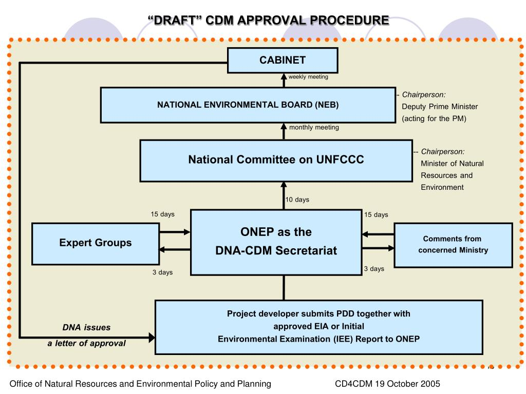 """DRAFT"" CDM APPROVAL PROCEDURE"