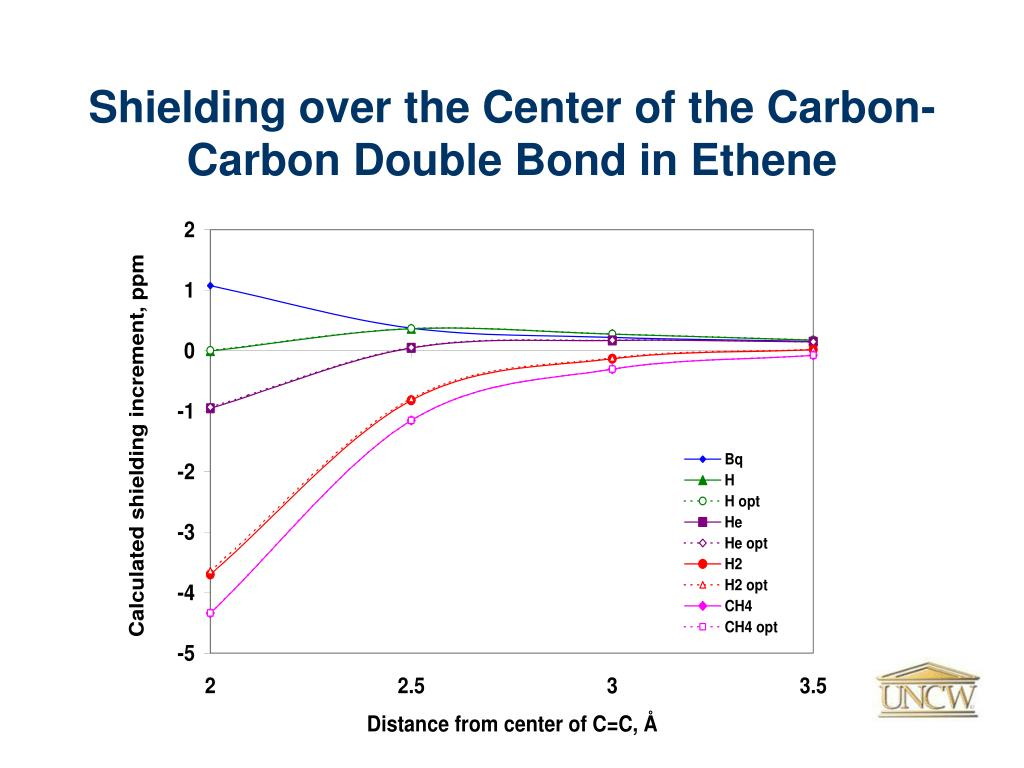 Shielding over the Center of the Carbon- Carbon Double Bond in Ethene
