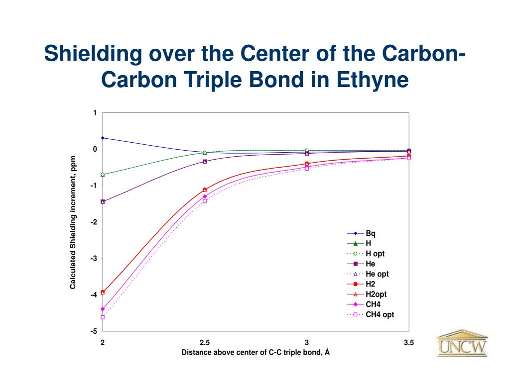 Shielding over the Center of the Carbon-Carbon Triple Bond in Ethyne