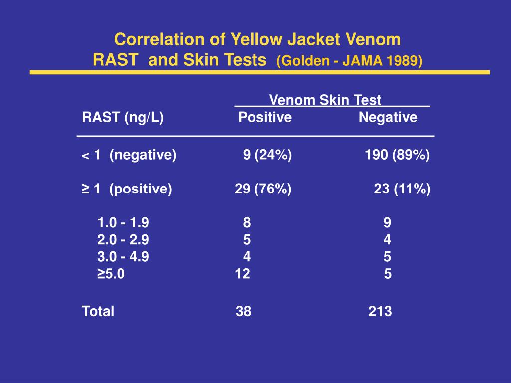 Correlation of Yellow Jacket Venom