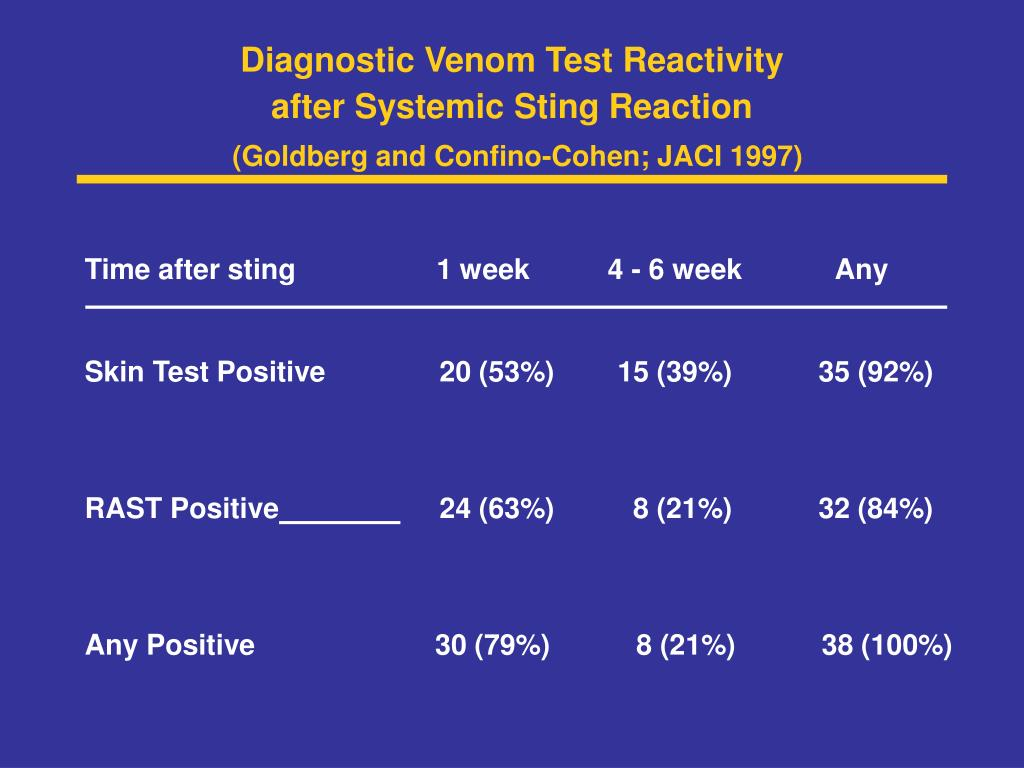 Diagnostic Venom Test Reactivity