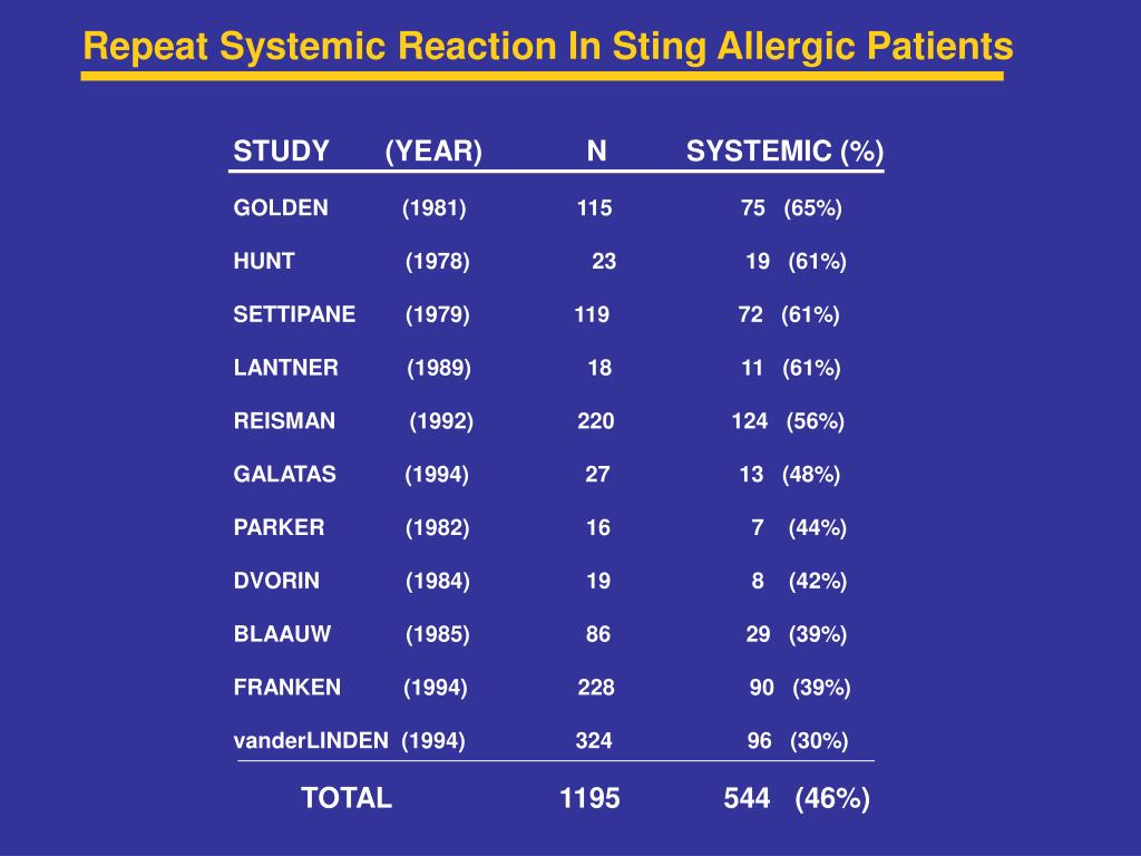 Repeat Systemic Reaction In Sting Allergic Patients
