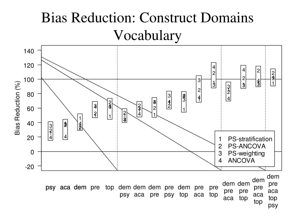 Bias Reduction: Construct Domains
