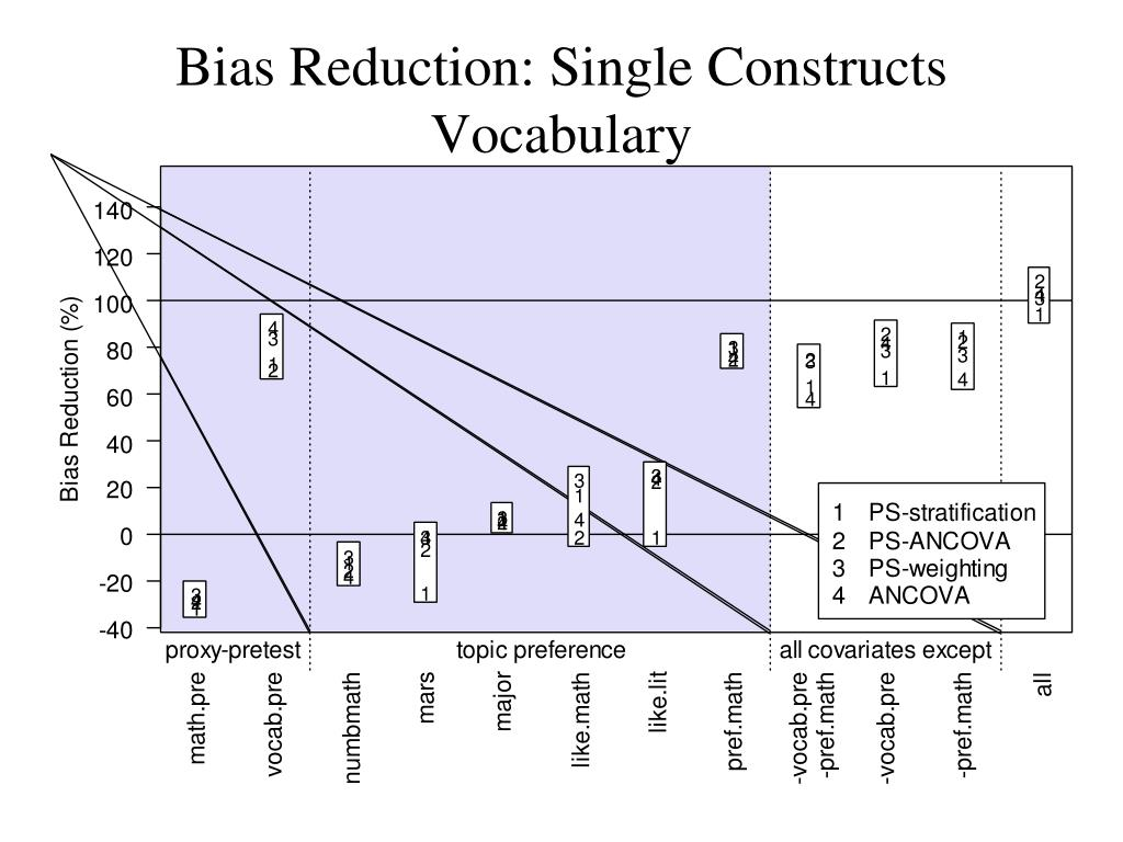 Bias Reduction: Single Constructs