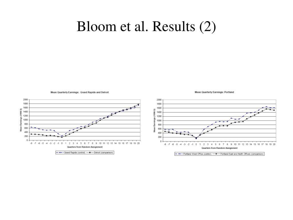 Bloom et al. Results (2)