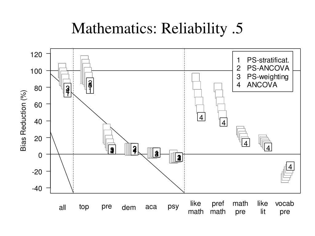 Mathematics: Reliability .5