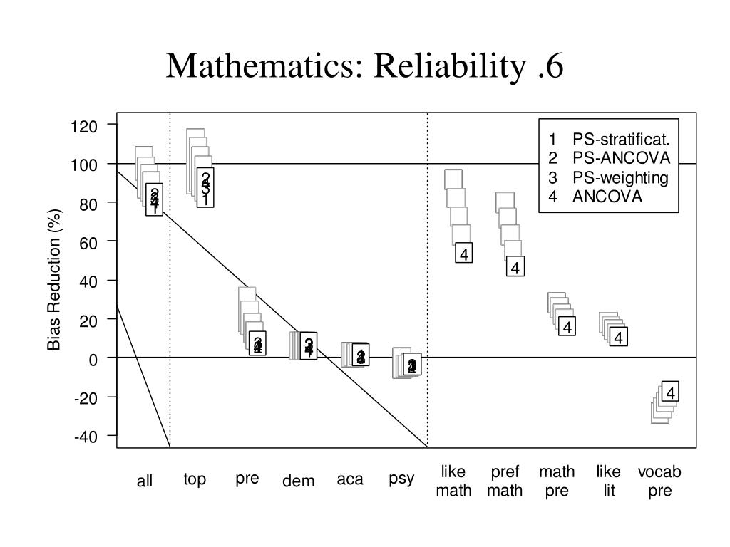 Mathematics: Reliability .6