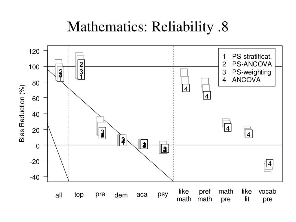 Mathematics: Reliability .8