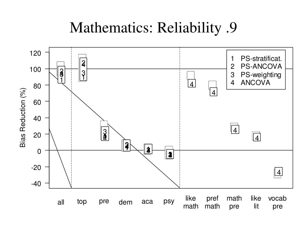 Mathematics: Reliability .9