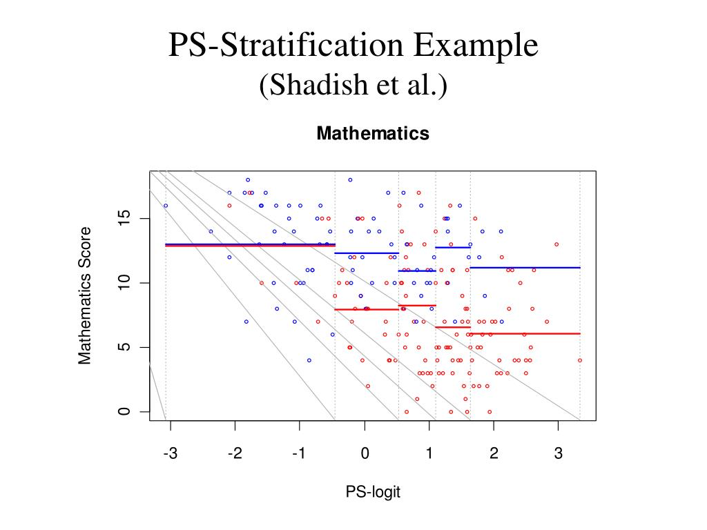 PS-Stratification Example