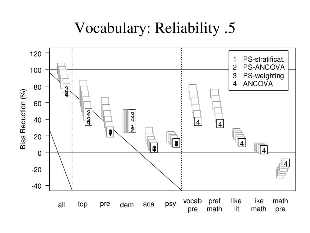 Vocabulary: Reliability .5