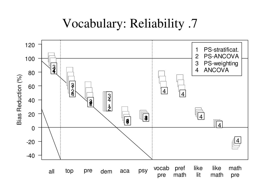 Vocabulary: Reliability .7
