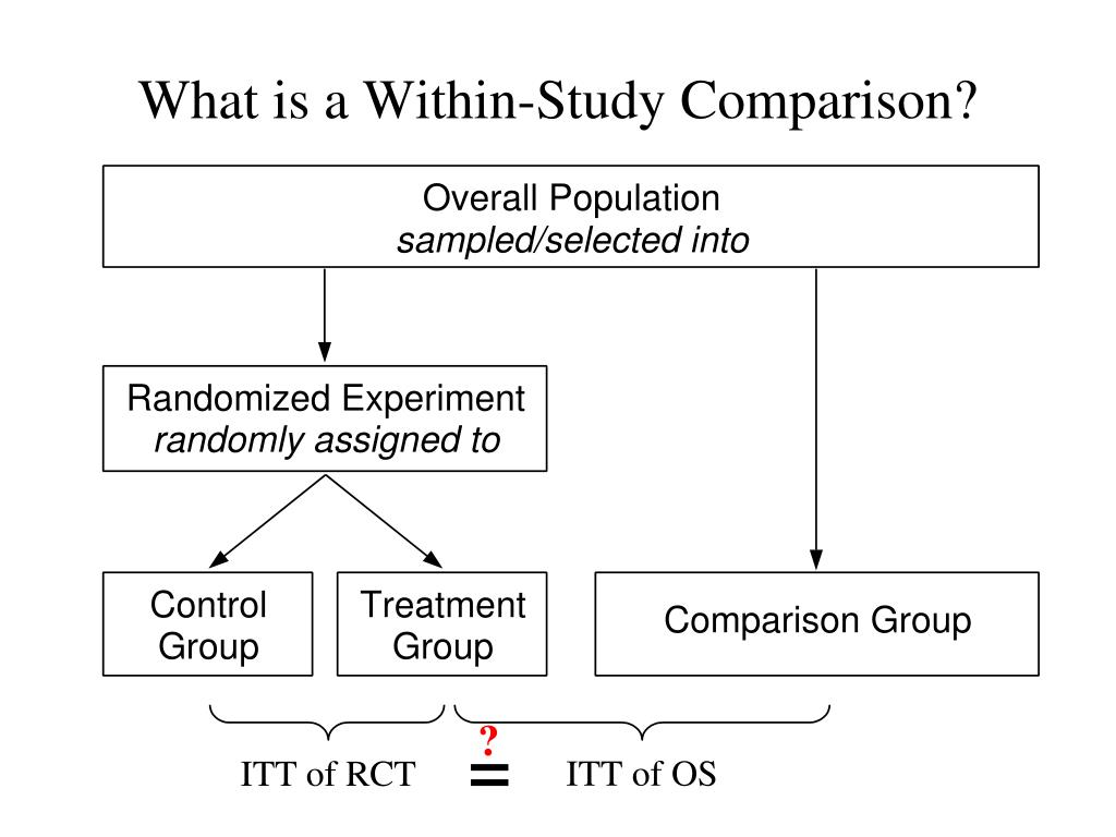 What is a Within-Study Comparison?