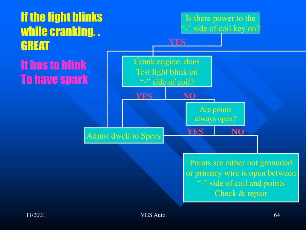 If the light blinks