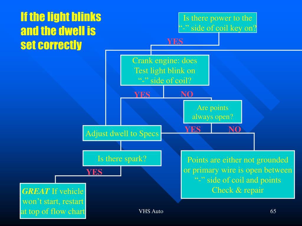 If the light blinks