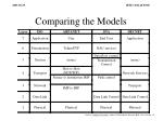 comparing the models