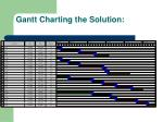 gantt charting the solution
