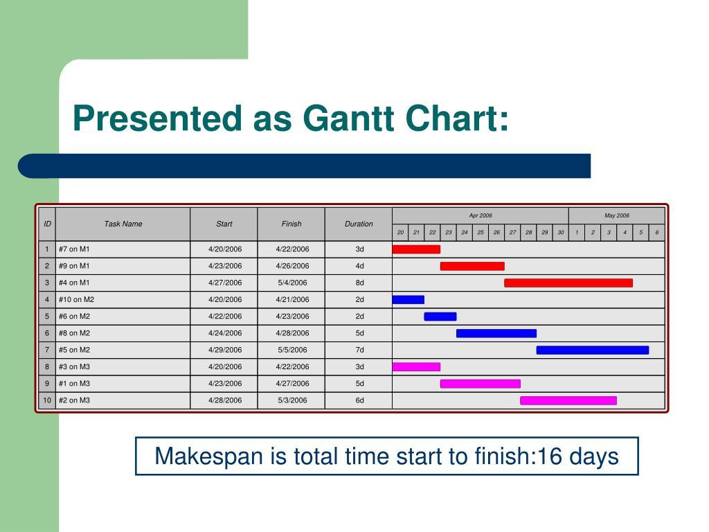 Presented as Gantt Chart: