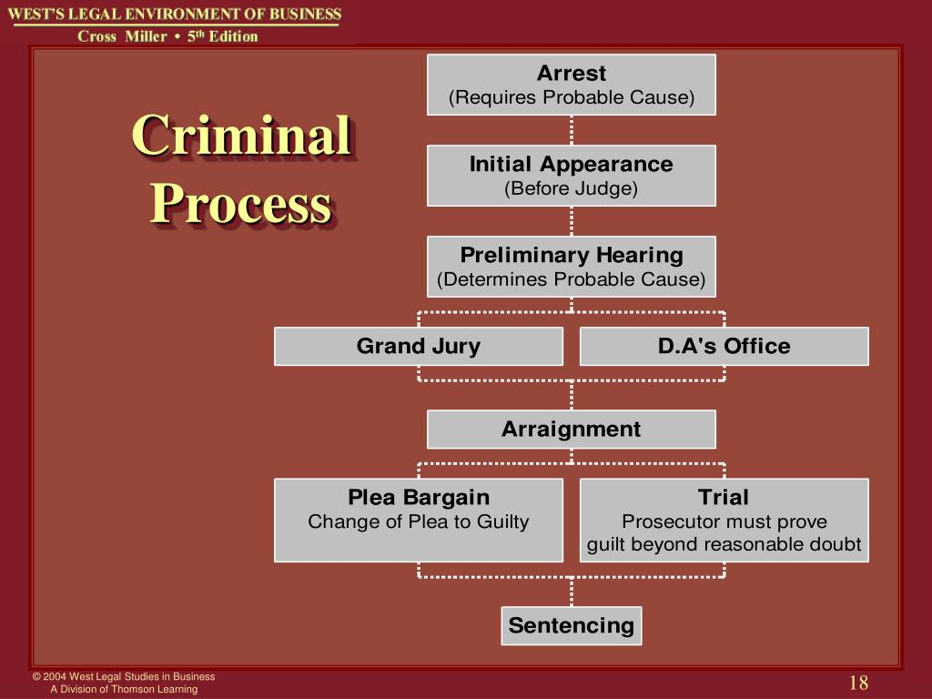 criminal law and the legal process Welcome to findlaw's criminal law center here you will find definitions for dozens of common crimes, an overview of stages in a typical criminal case, tips on your.