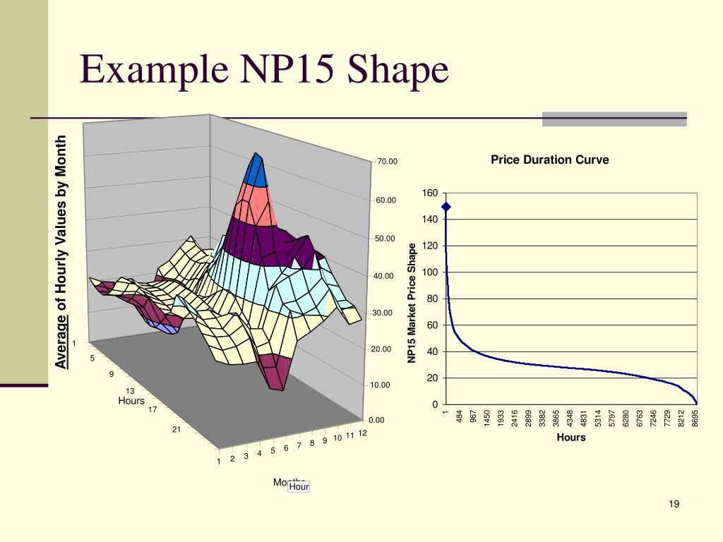 Example NP15 Shape