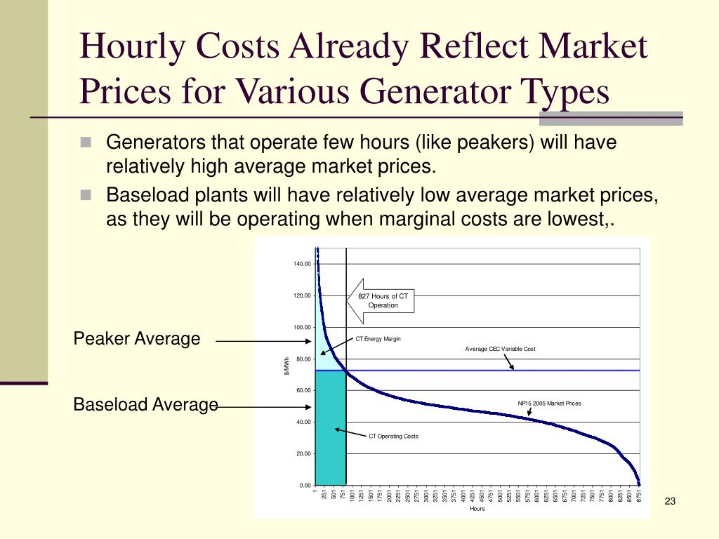 Hourly Costs Already Reflect Market Prices for Various Generator Types