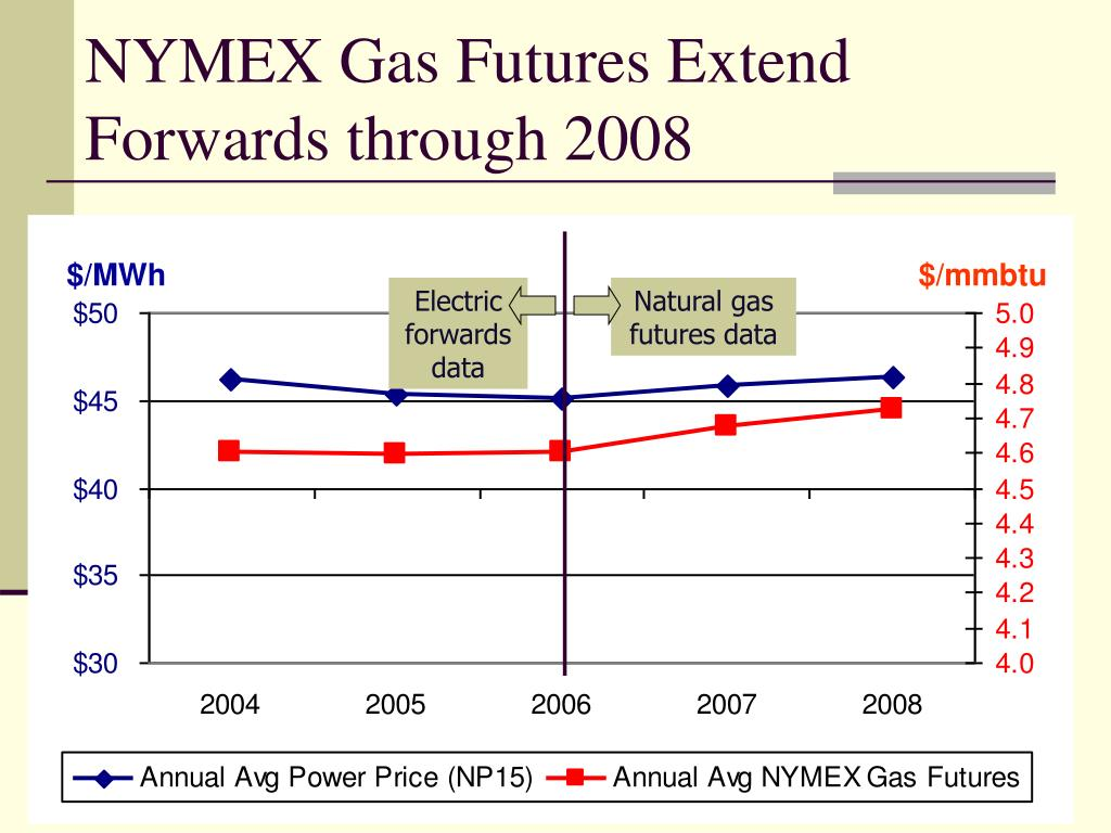 NYMEX Gas Futures Extend Forwards through 2008