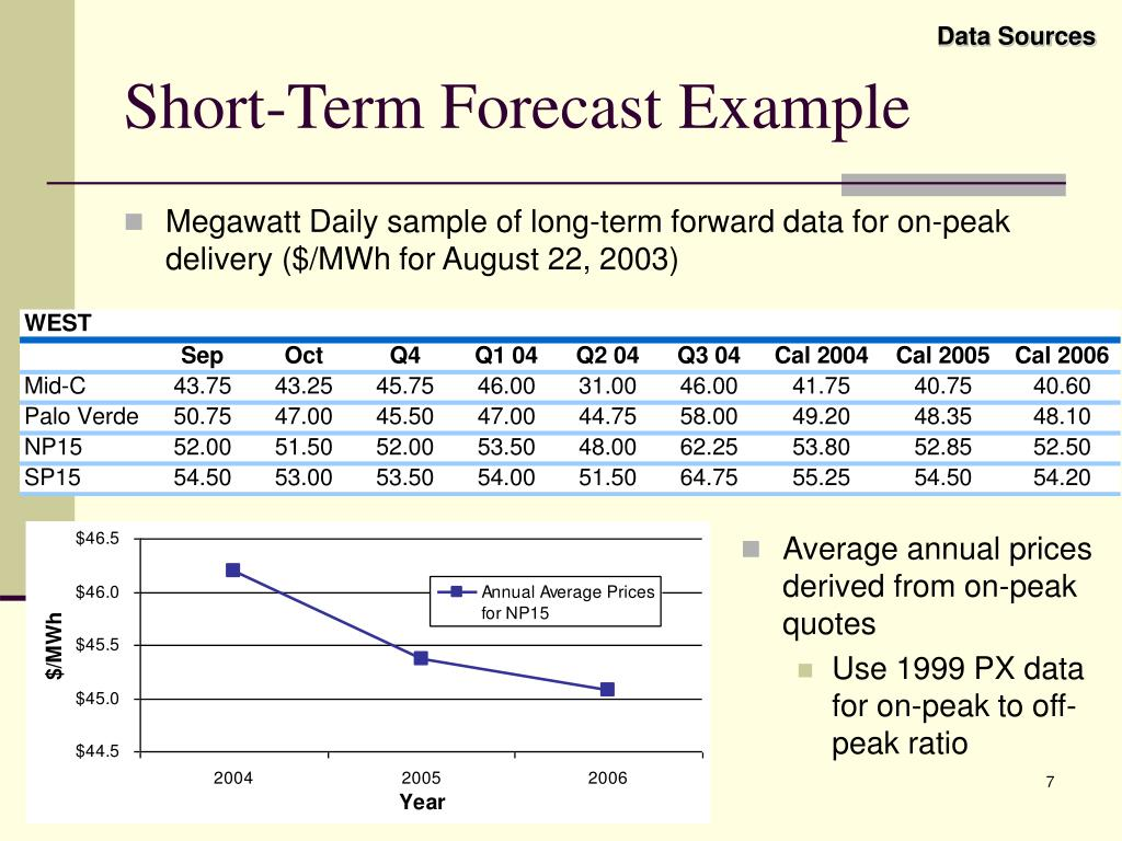 Megawatt Daily sample of long-term forward data for on-peak delivery ($/MWh for August 22, 2003)
