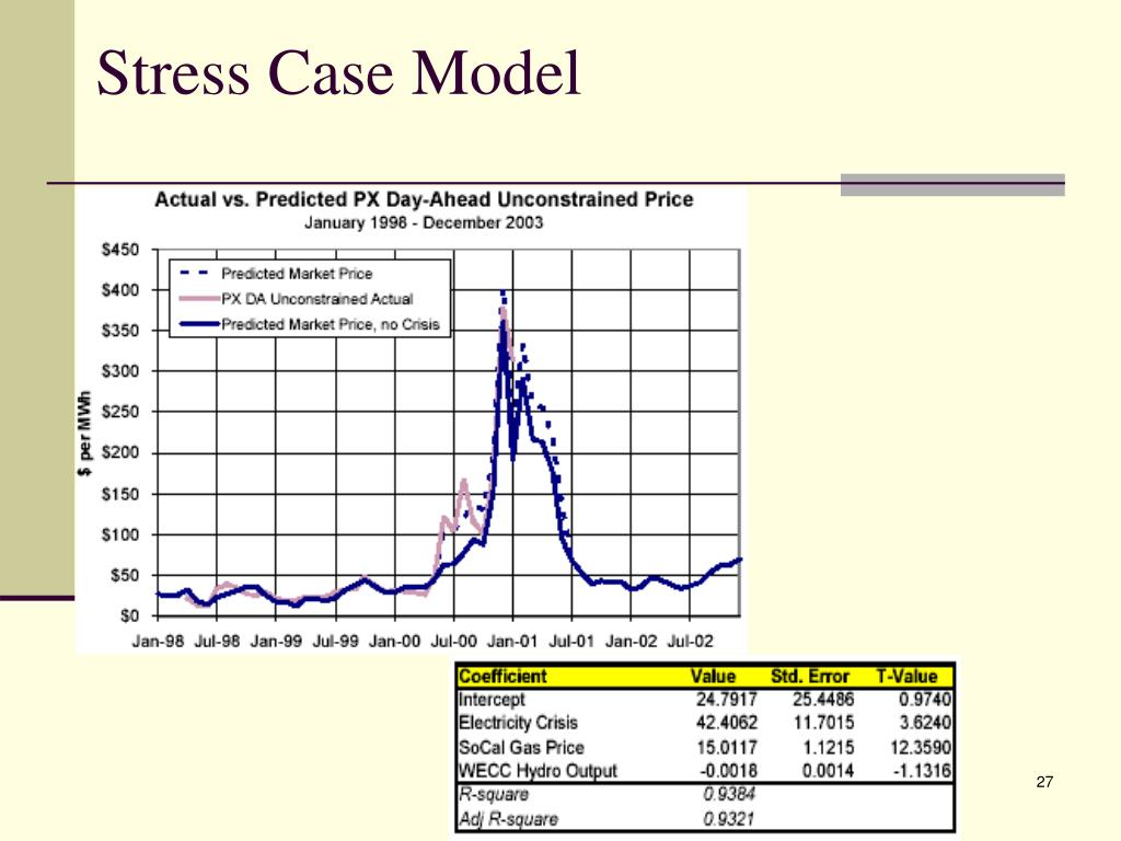Stress Case Model